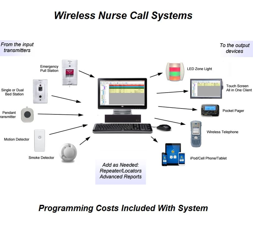 The 3 M Nurse Call Solution